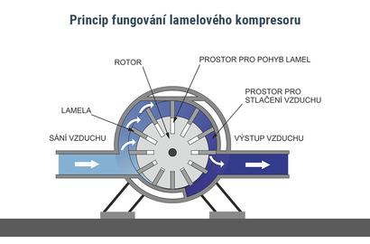 Princip fungování lamelového kompresoru