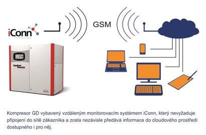 iConn - GSM - zákazník