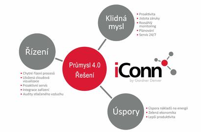 iConn - průmysl 4.0