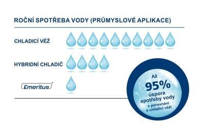 Díky dokonalému řízení mají EMERITUS® jednotky velkou výhodu v podobě nízké spotřeby vody.