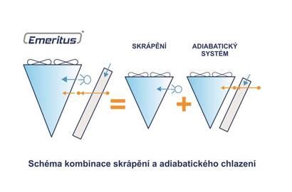 Schéma kombinace  skrápění a adiabatického chlazení = EMERITUS®