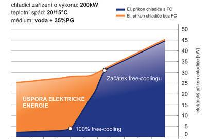 Porovnání spotřeby el. energie v kW s/bez použití free-coolingu